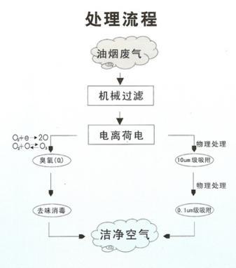 厨房油烟处理流程 广州油烟净化器,广东油烟净化器,油烟净化器 静电油烟净化器询价