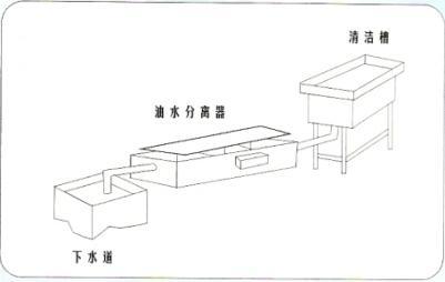 广州高效油水分离器,高效油水分离器,油水分离器,无动力油水分离器