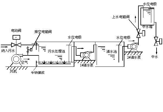 小型SBR废水处理PLC电气控制系统课程设计-中水回用水处理设备