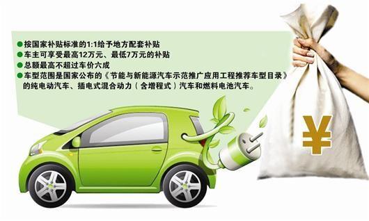 图文:本地买新能源车最高补12万