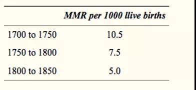 英国13个教区50年间的记录的产妇死亡率(来源:https://www.ncbi.nlm.nih.gov/pmc/articles/PMC1633559/)