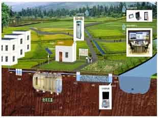 农村污水治理整体解决方案